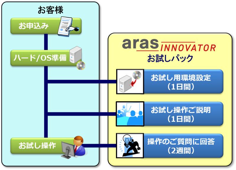 try-aras-innovator_20200323